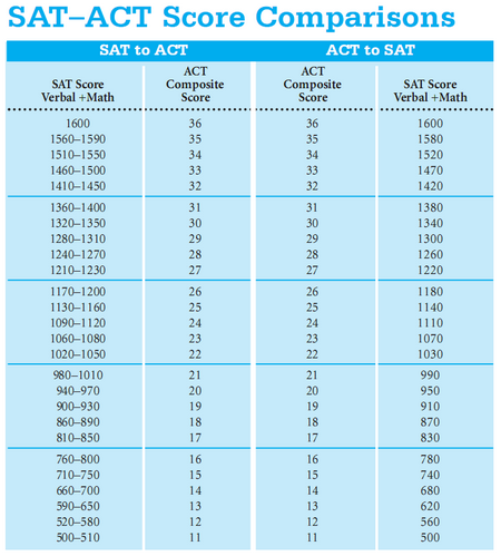 sat conversion chart with essay